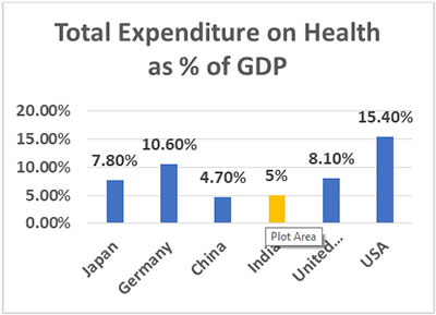 sts health graph