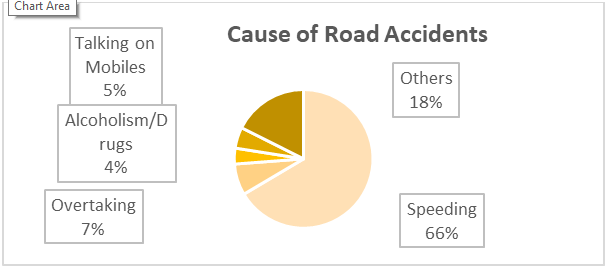 sts accident graph